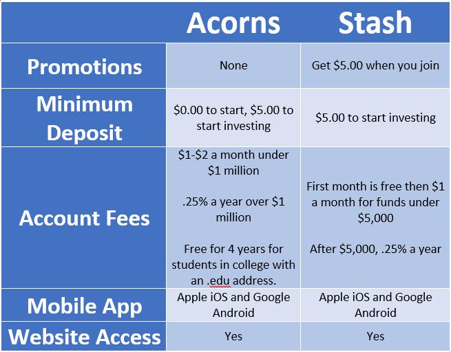 Acorns and Stash App comparison