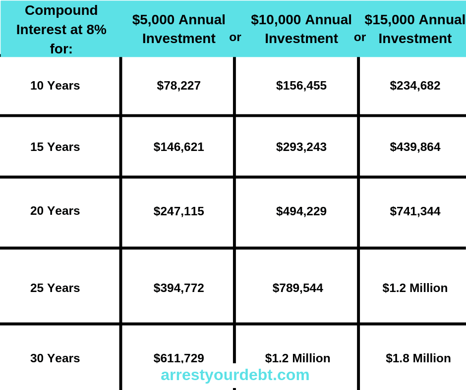 compound interest will make you rich