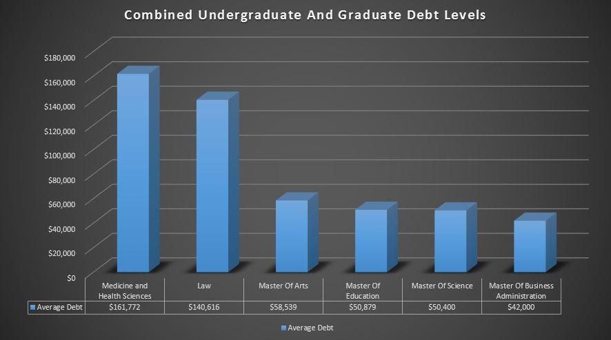 average debt amount by degree 1 Average Student Loan Debt In The US [2020]