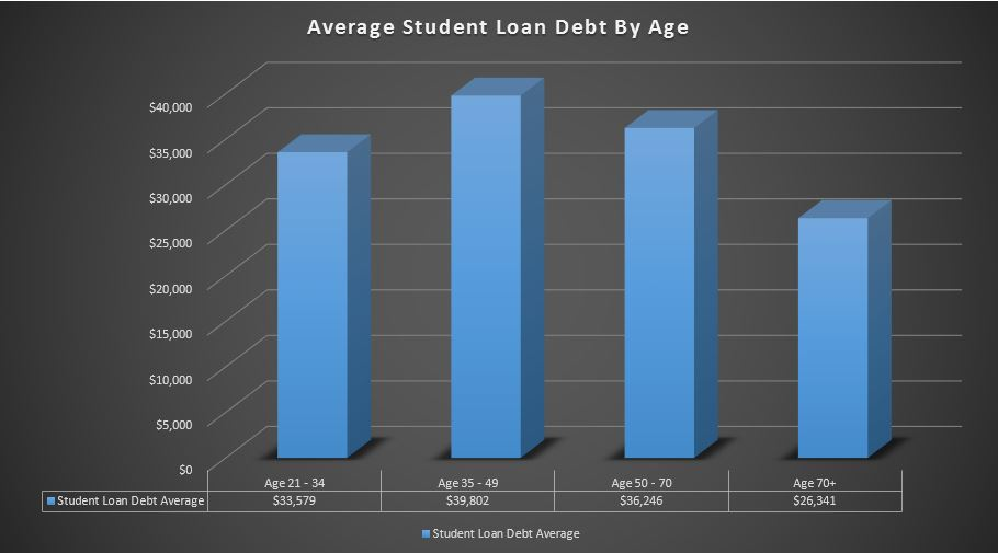 average student loan debt by age 1 Average Student Loan Debt In The US [2020]