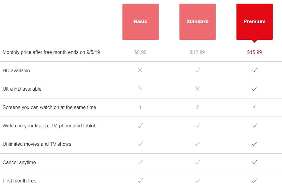 netflix pricing
