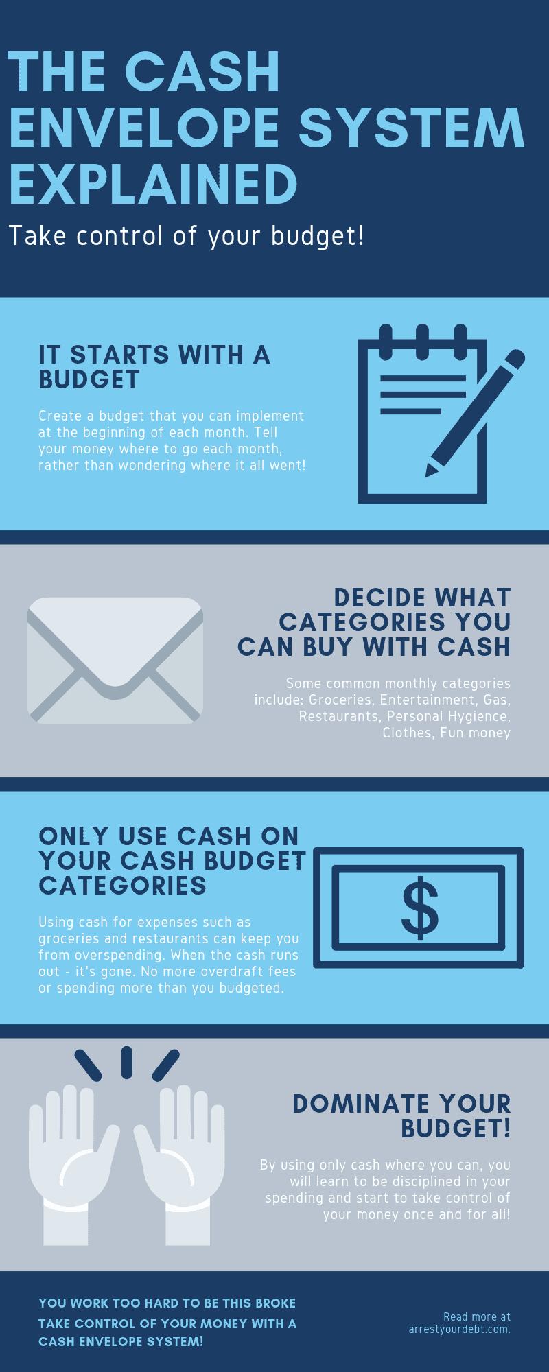The Cash envelope system explained