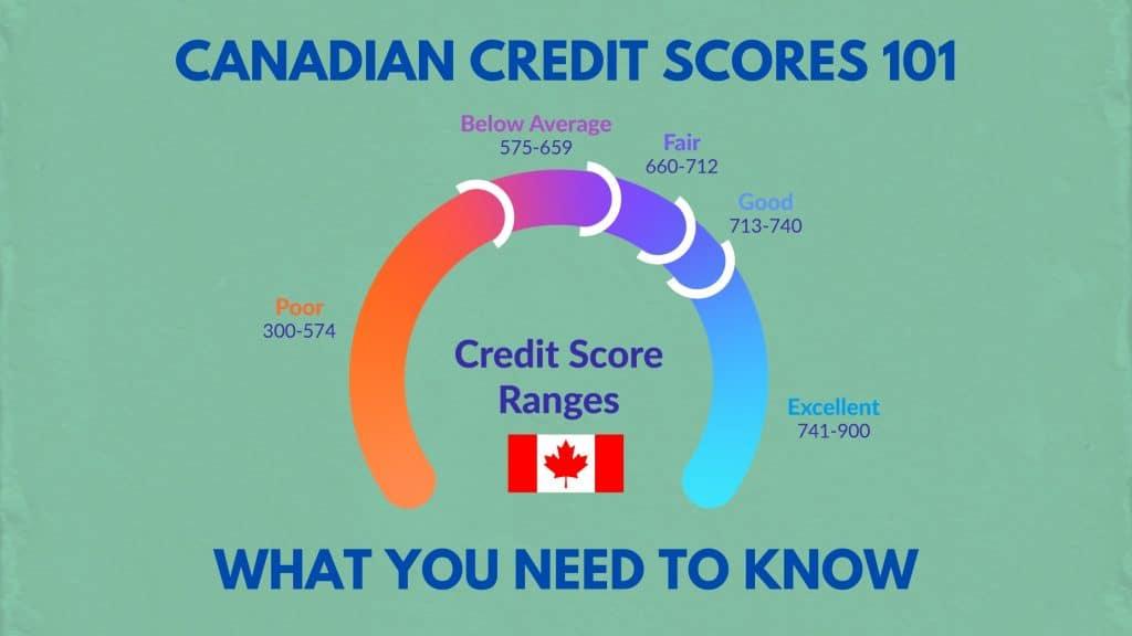 canadian credit scores