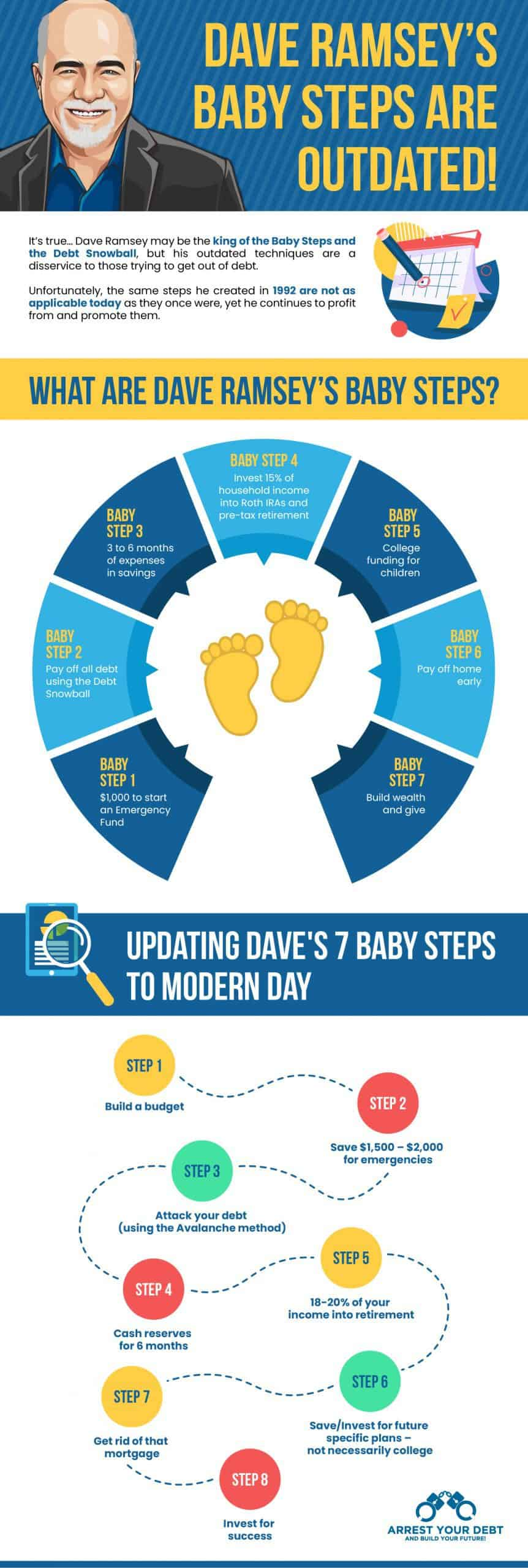 dave ramsey baby steps infographic