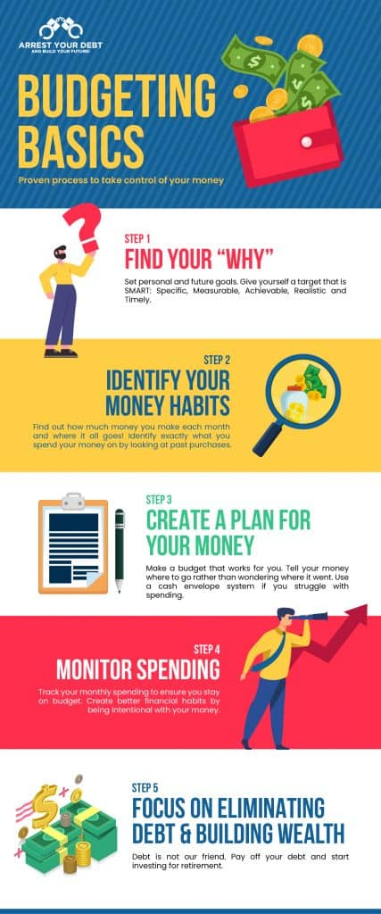 How To Make A Budget And Stick To It infographic