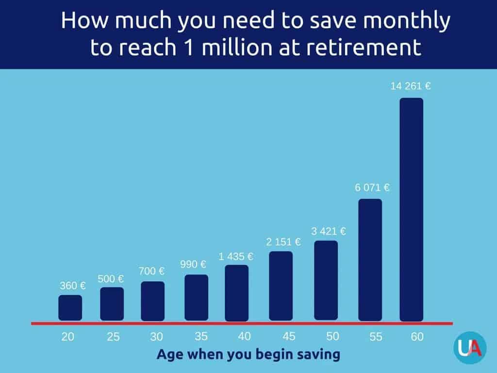 united advisers group 1 million at retirement